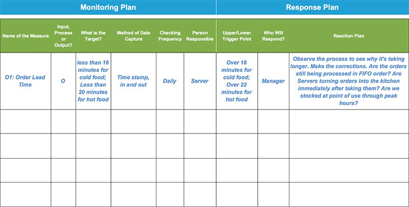 project monitoring plan template - monitoring response plan template example