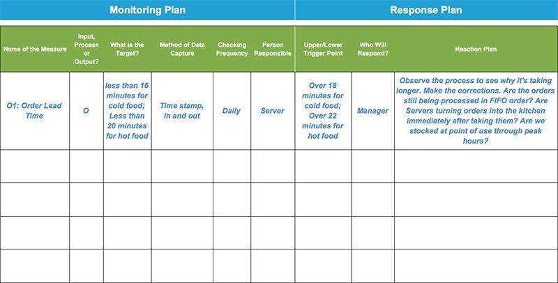 Monitoring  Response Plan  Template  Example