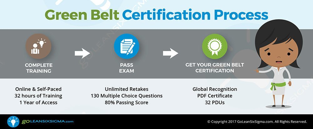 the lean six sigma green belt certification process - goleansixsigma.com