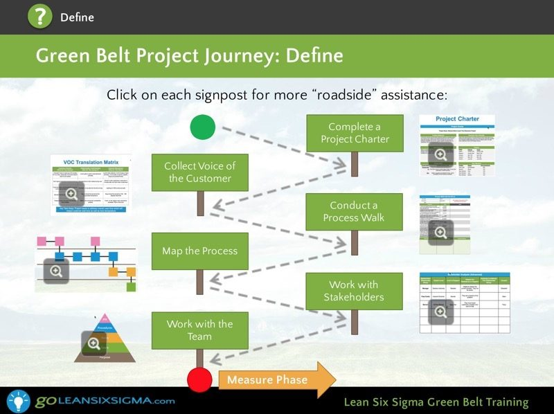 Green Belt Training Screen Shot 25 Goleansixsigma Com