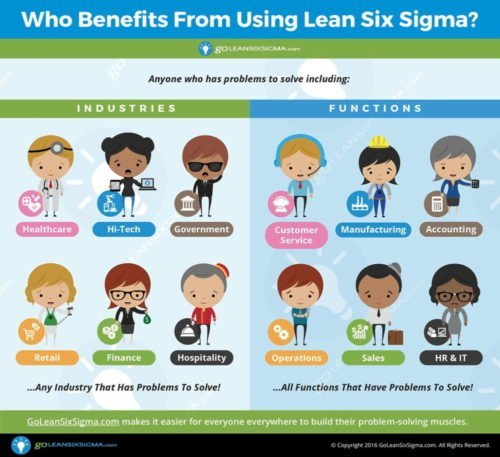 Who Benefits From Lean Six Sigma? - GoLeanSixSigma.com