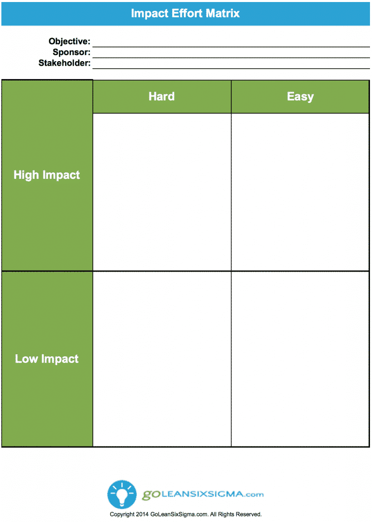 Example of Opportunity evaluation
