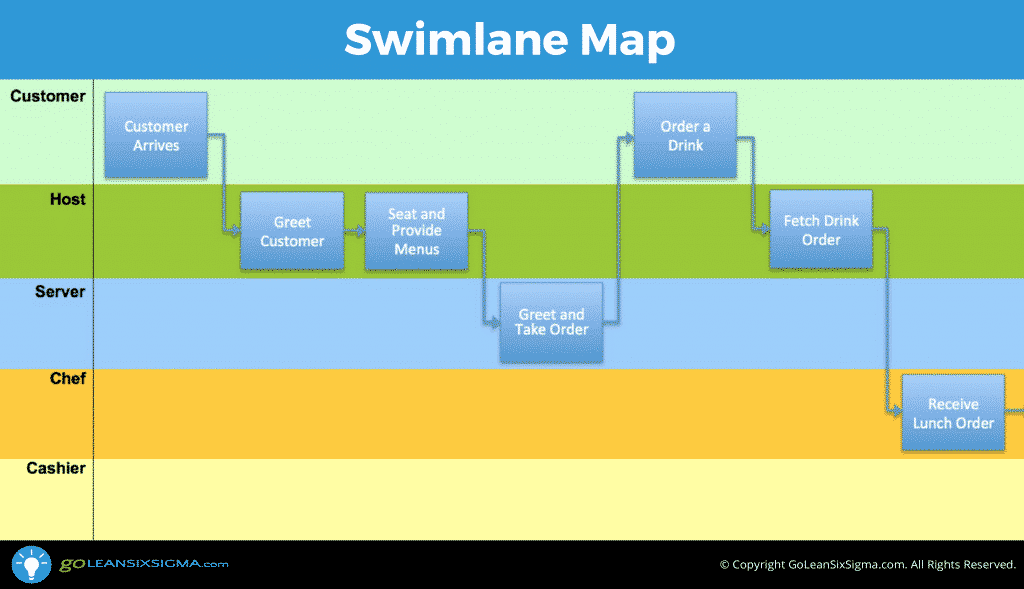 Swimlane map aka deployment map or cross functional chart for Swimlane timeline template