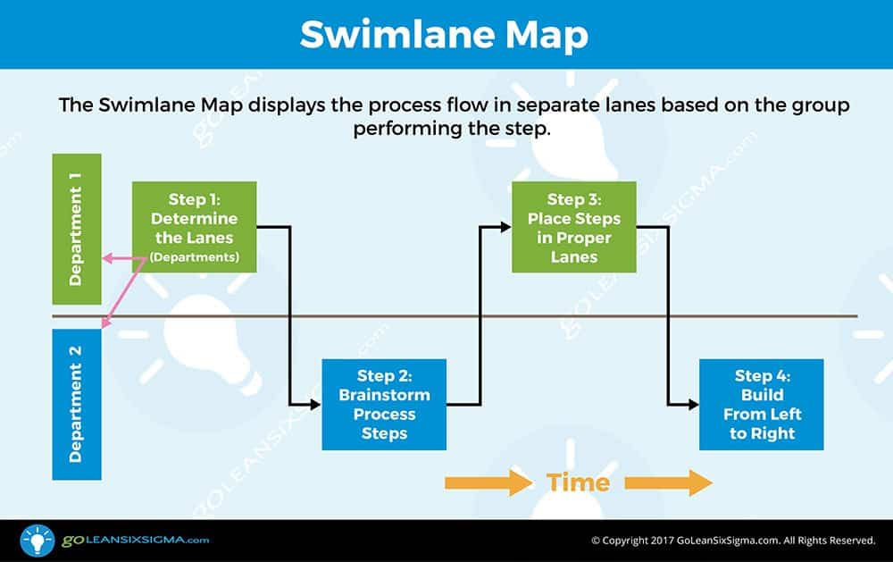 swim lane diagram template excel