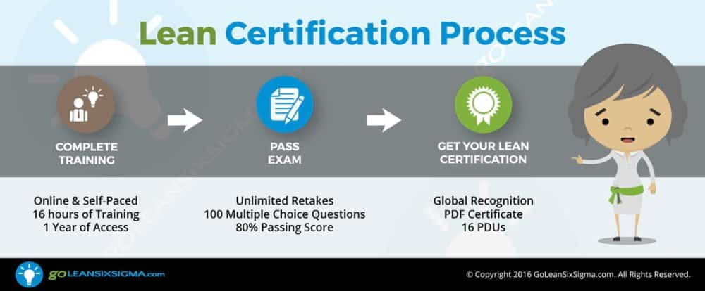 Lean Certification Process - GoLeanSixSigma.com