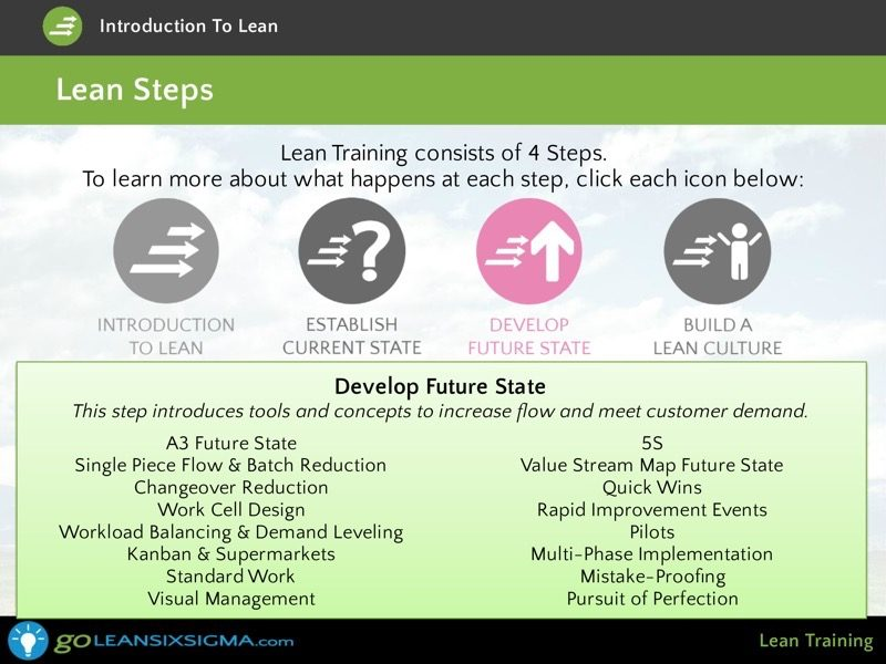 Lean Training Screen Shot 2 Goleansixsigma Com