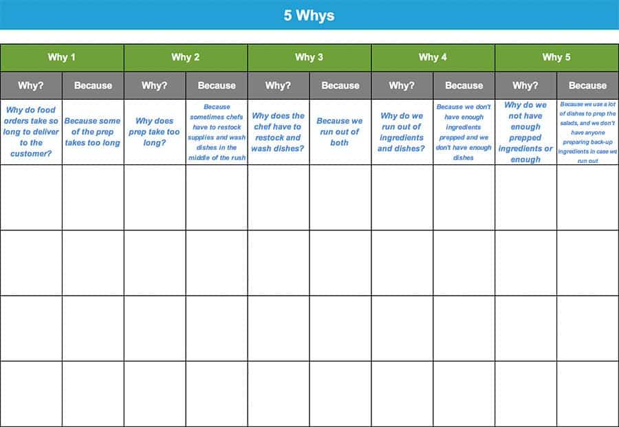 5 Whys - GoLeanSixSigma.com