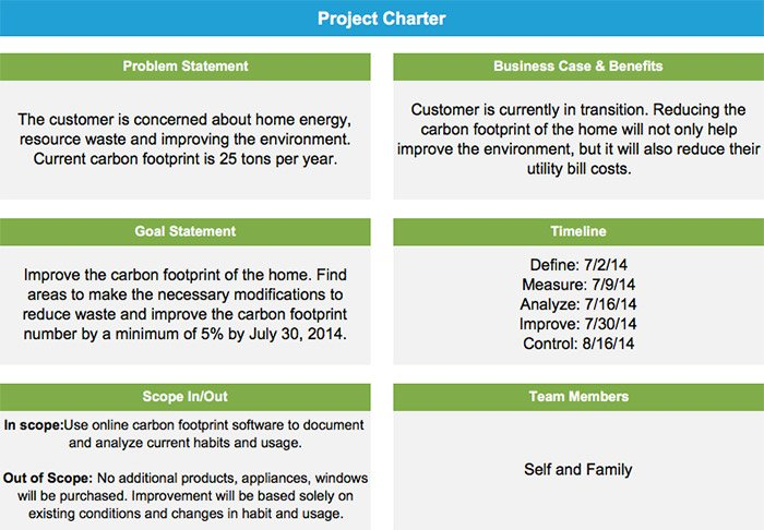 How a Family Reduced Their Carbon Footprint & Saved $1,342 Per Year Using Lean Six Sigma - Project Charter - GoLeanSixSigma.com
