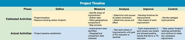 How a Family Reduced Their Carbon Footprint & Saved $1,342 Per Year Using Lean Six Sigma - Project Timeline - GoLeanSixSigma.com