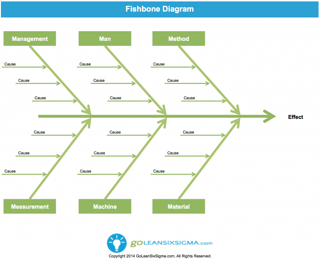Cause effect diagram or fishbone diagram template for Fish bone analysis template