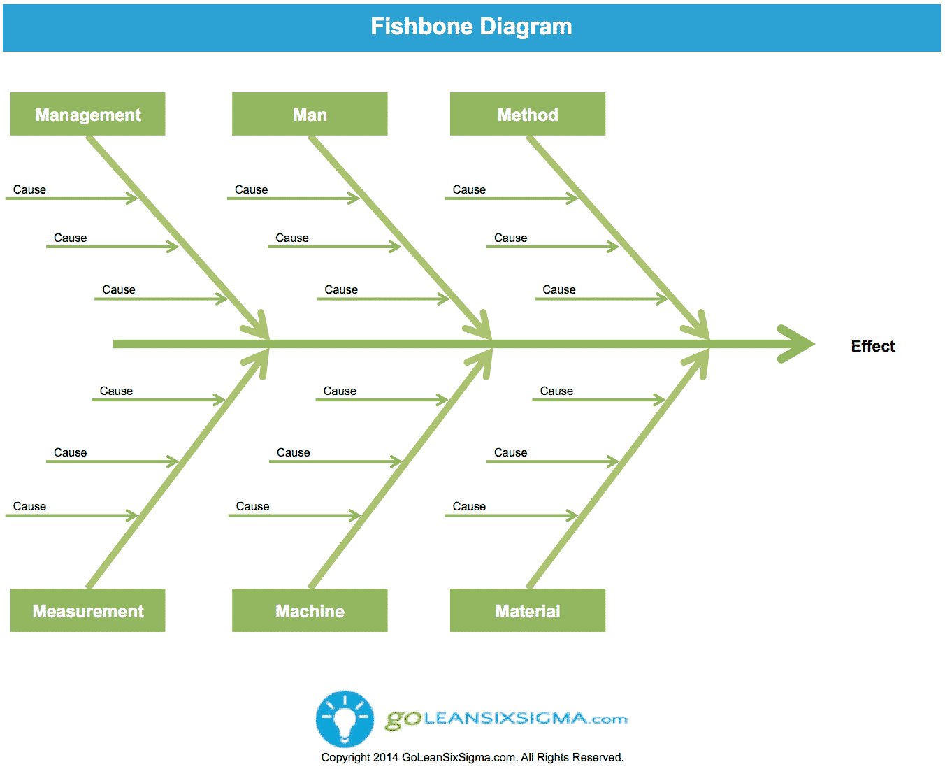 Fishbone Diagram – GoLeanSixSigma.com