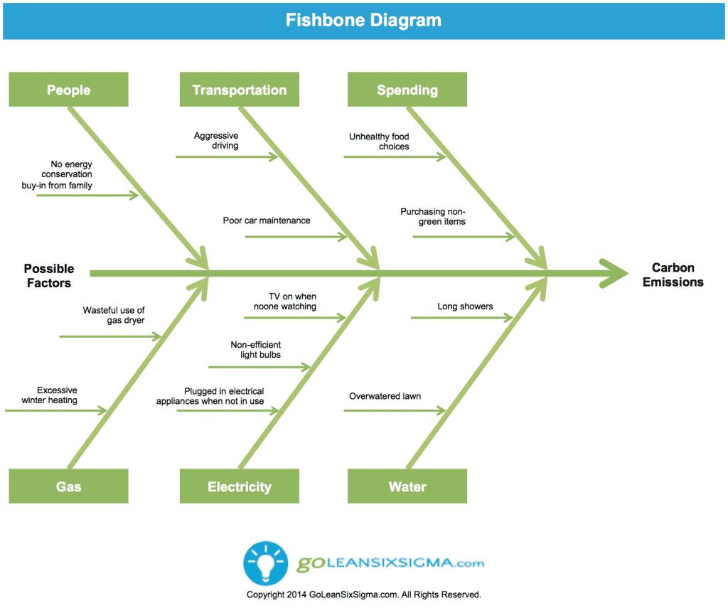chrysler lean burn wiring diagram how a family reduced their carbon footprint & saved $1,342 ...
