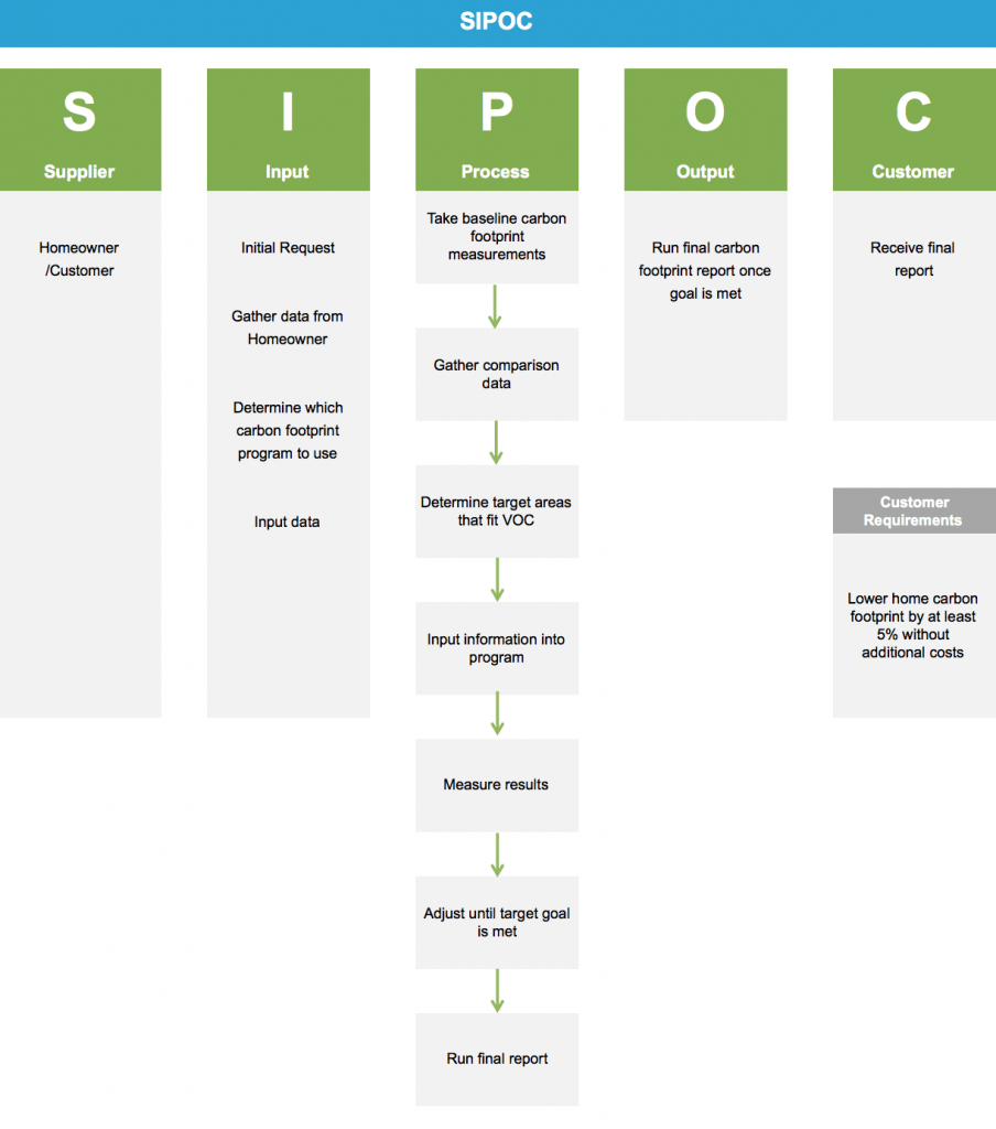sipoc toyota Aka: toyota production system (tps) • key tools: kaizen, 5s, value stream  mapping, sipoc, gemba walks, spaghetti diagram, root-cause analysis, visual.