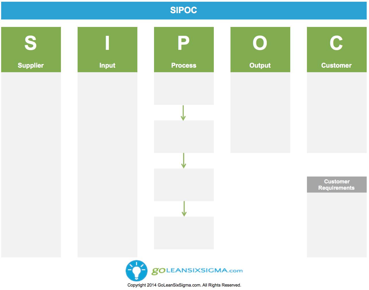 SIPOC – GoLeanSixSigma.com