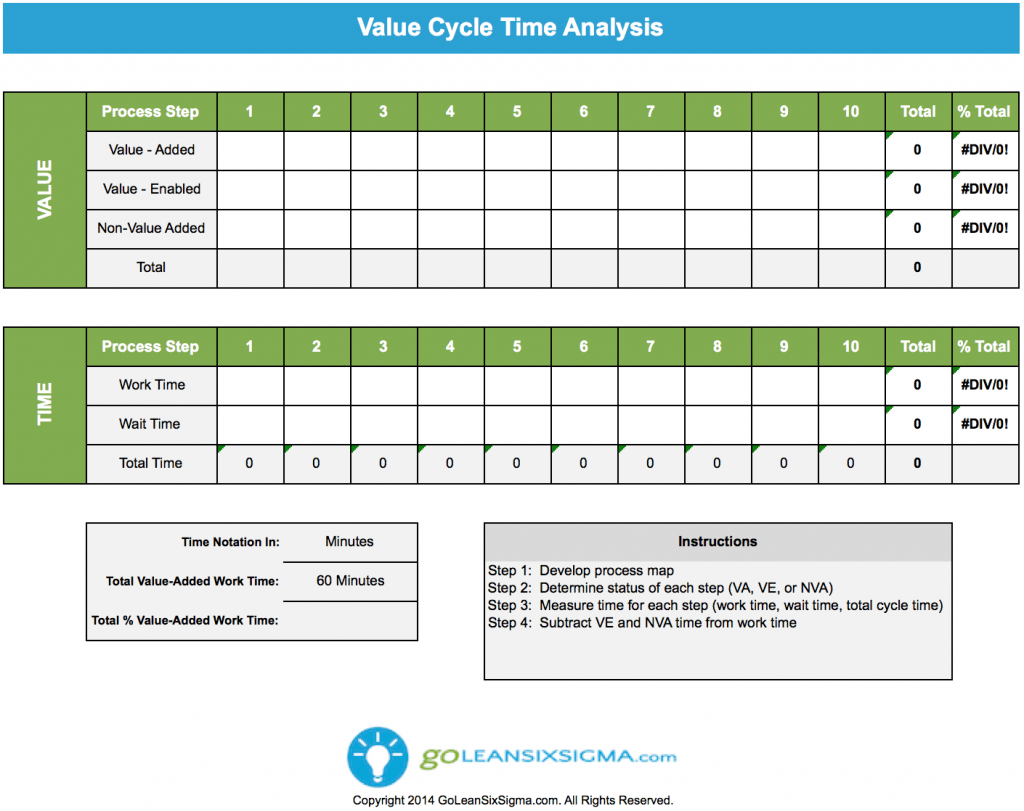 Value analysis for Va nva analysis template