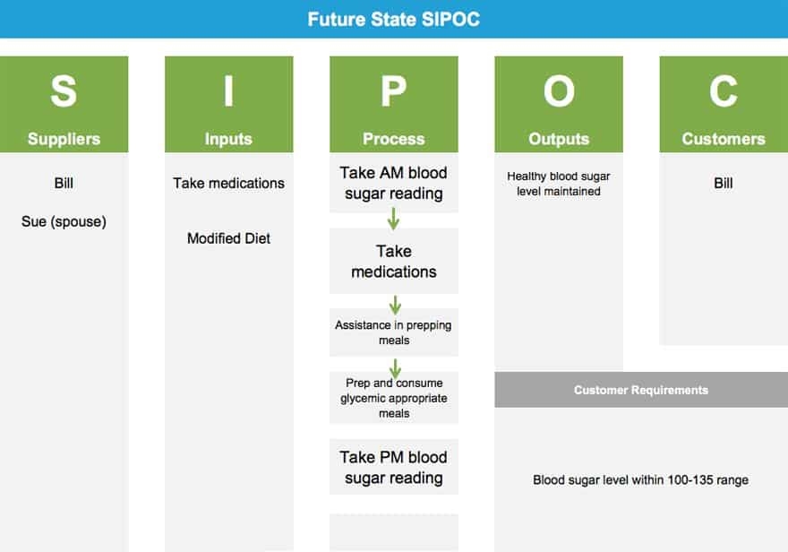 How to Control Your Blood Sugar Using Lean Six Sigma - SIPOC - GoLeanSixSigma.com