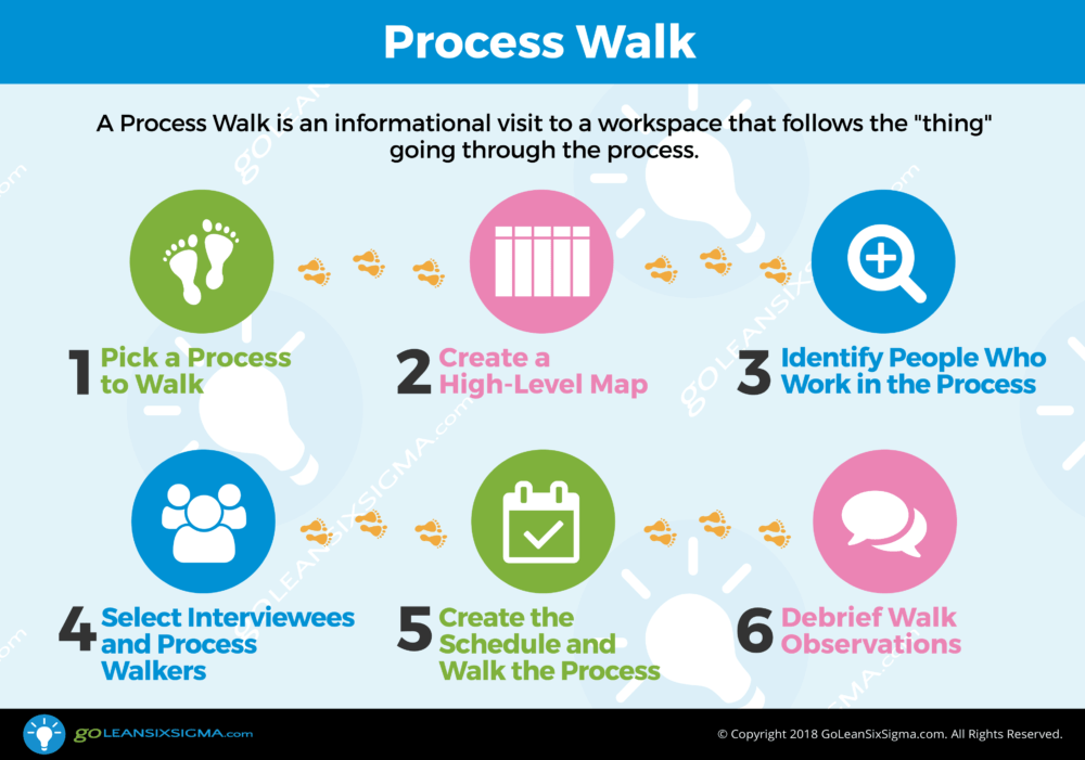 Process Walk - GoLeanSixSigma.com