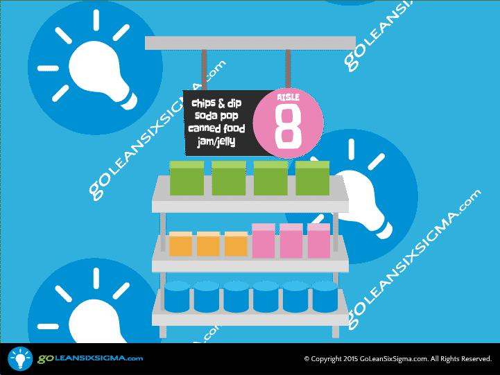 Supermarket – GoLeanSixSigma.com