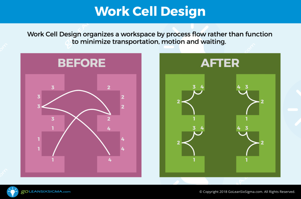 Work Cell Design - GoLeanSixSigma.com