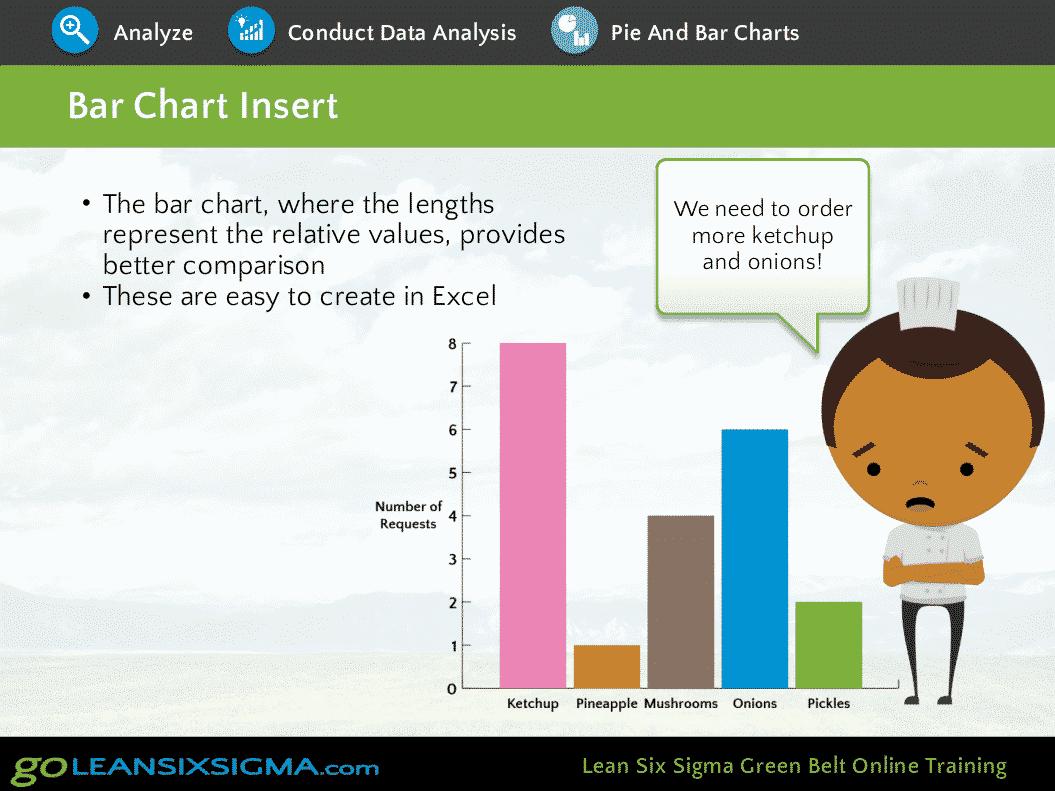 Bar Charts – GoLeanSixSigma.com