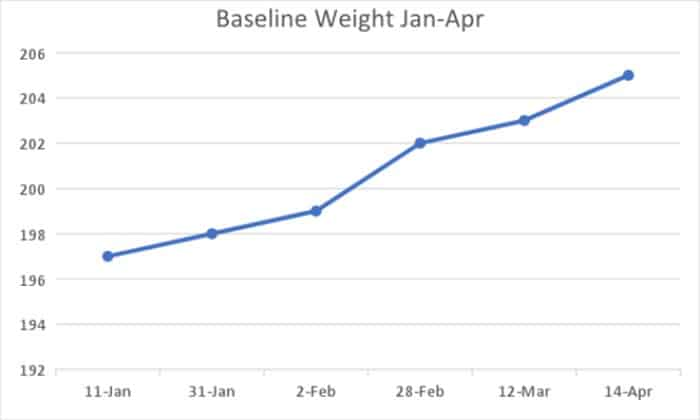 Baseline Weight (Measure Phase) - How to Lose Weight Using Lean Six Sigma - GoLeanSixSigma.com