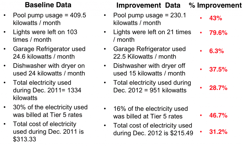 Baseline vs. Improvement Data Comparison - How To Reduce Your Electricity Bill Using Lean Six Sigma - GoLeanSixSigma.com