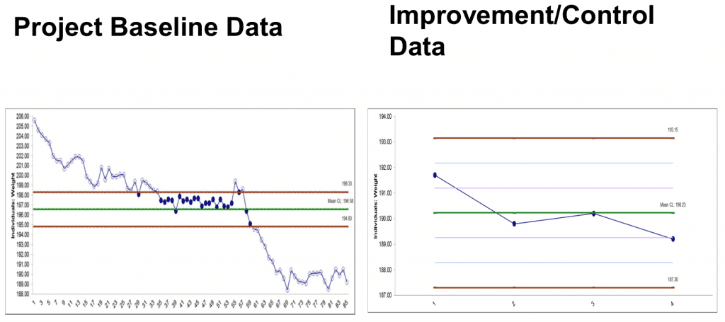 Baseline vs. Improvement - Using Lean Six Sigma To Lose Weight - GoLeanSixSigma.com