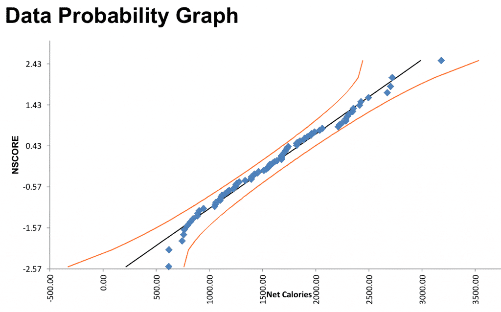 Data Probability Graph - Using Lean Six Sigma To Lose Weight - GoLeanSixSigma.com