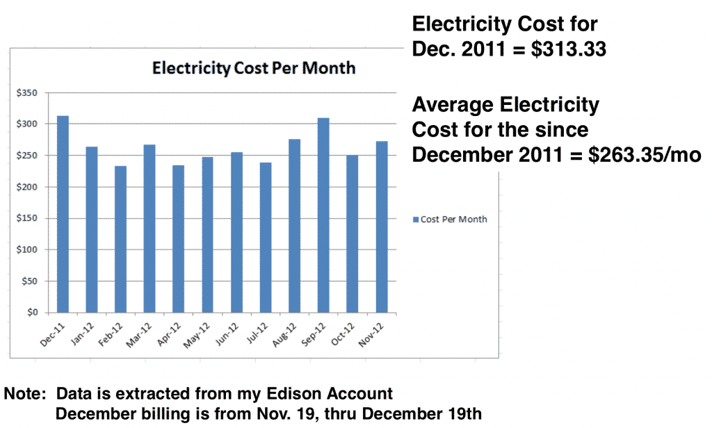 Electricity Cost Per Month - How To Reduce Your Electricity Bill Using Lean Six Sigma - GoLeanSixSigma.com
