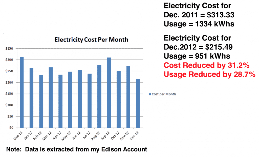 Electricity Cost Per Month Results - How To Reduce Your Electricity Bill Using Lean Six Sigma - GoLeanSixSigma.com