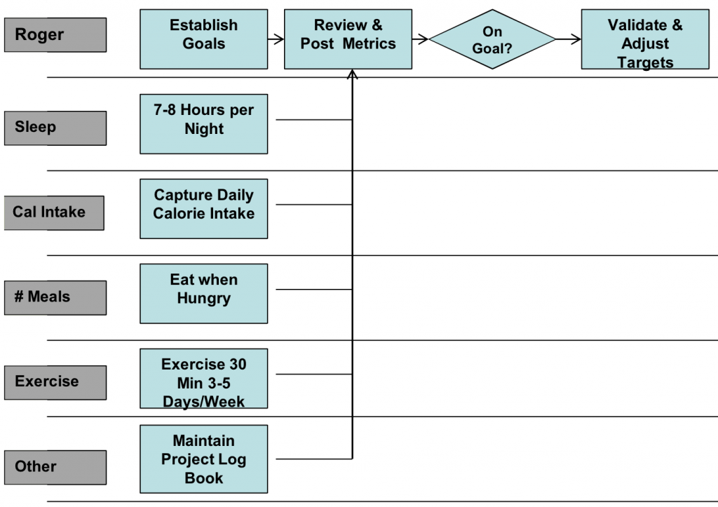 Future Swim Lane Process Map - Using Lean Six Sigma To Lose Weight - GoLeanSixSigma.com