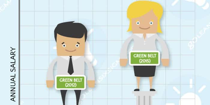 Green-Belt-Salary-2015-Preview-GoLeanSixSigma.com