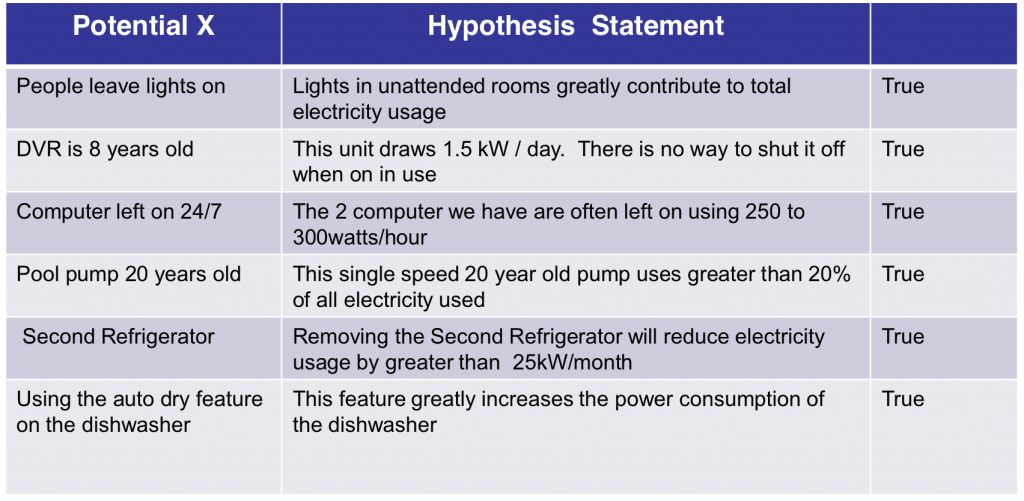 Hypothesis Statements - How To Reduce Your Electricity Bill Using Lean Six Sigma - GoLeanSixSigma.com