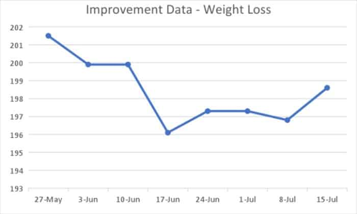 Improvement Data - Weight Loss - How to Lose Weight Using Lean Six Sigma - GoLeanSixSigma.com