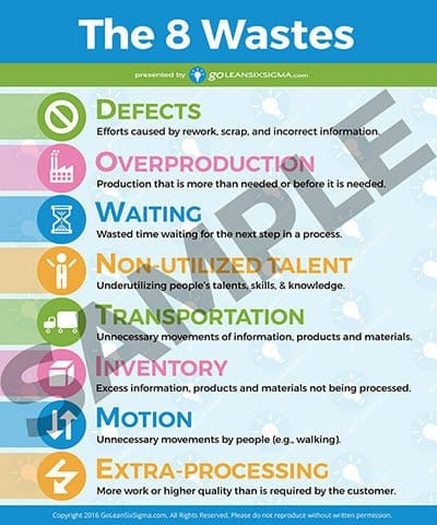 8 Wastes Poster Sample - GoLeanSixSigma.com
