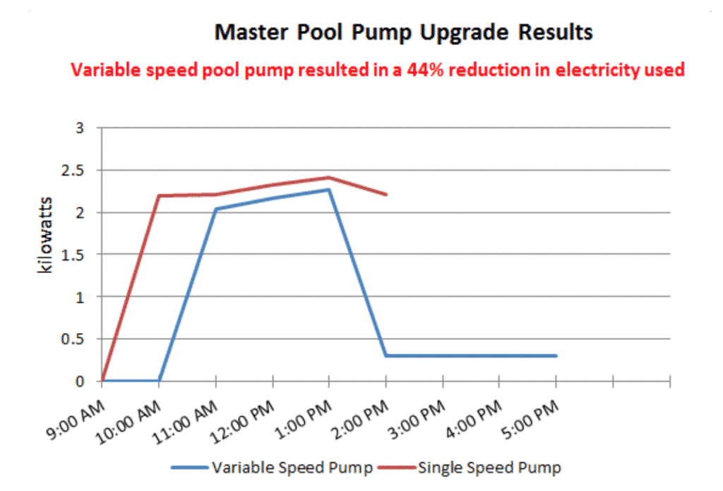 Pool Pump Upgrade Results - How To Reduce Your Electricity Bill Using Lean Six Sigma - GoLeanSixSigma.com