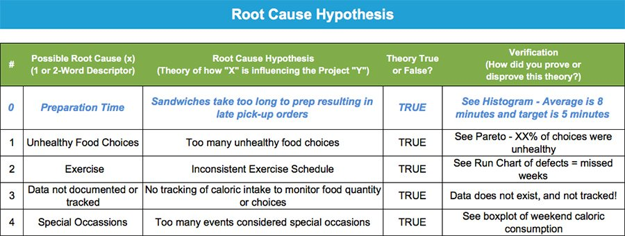 Root Cause Hypothesis - How to Lose Weight Using Lean Six Sigma - GoLeanSixSigma.com