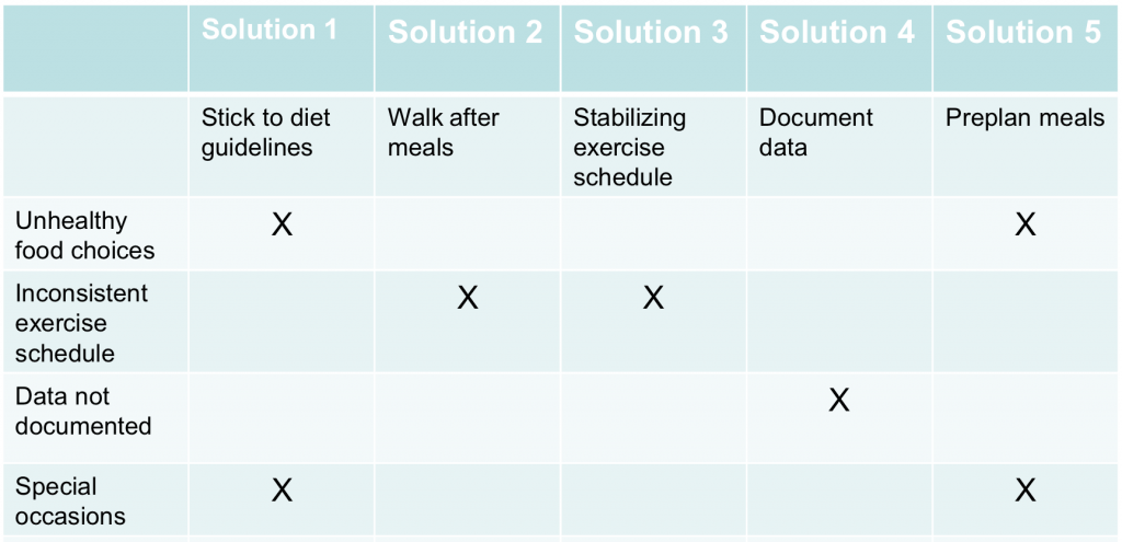 Root Cause Solution Matrix - Using Lean Six Sigma To Lose Weight - GoLeanSixSigma.com