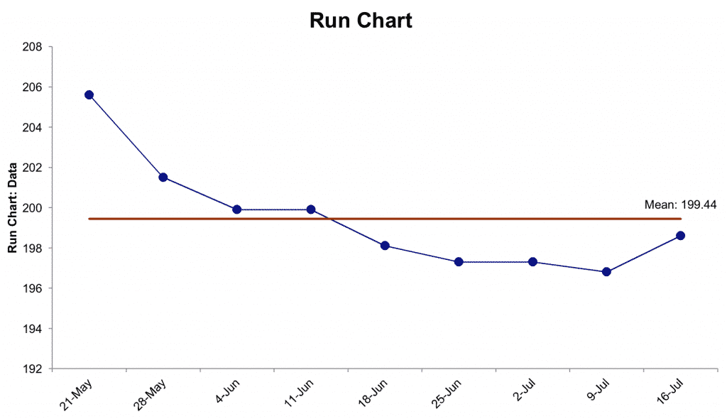 Run Chart (Measure Phase) - Using Lean Six Sigma To Lose Weight - GoLeanSixSigma.com
