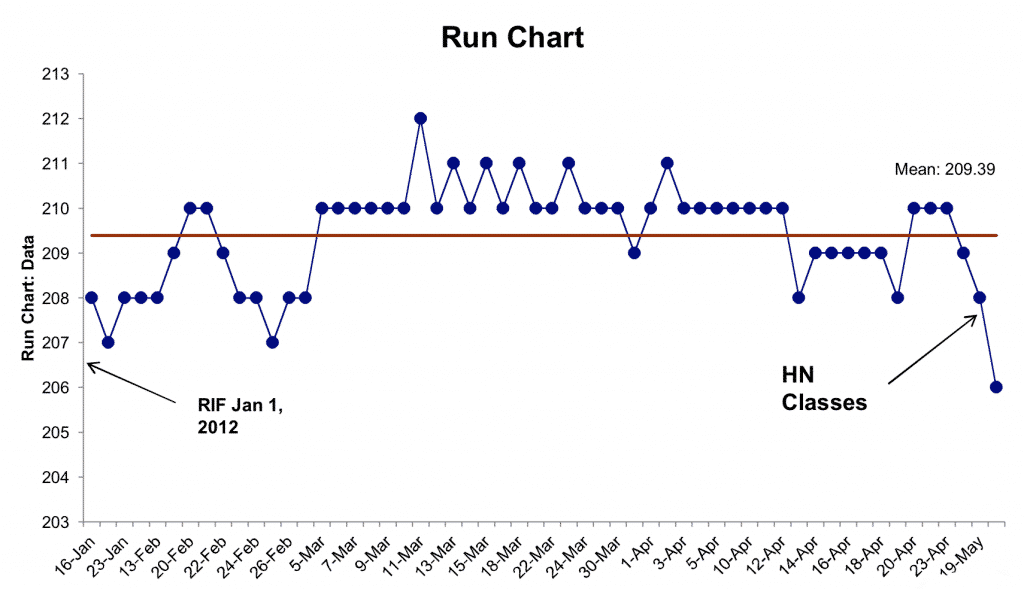 Run Chart - Using Lean Six Sigma to Lose Weight - GoLeanSixSigma.com