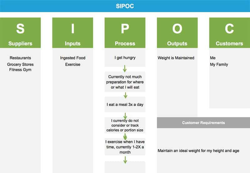 SIPOC - How to Lose Weight Using Lean Six Sigma - GoLeanSixSigma.com