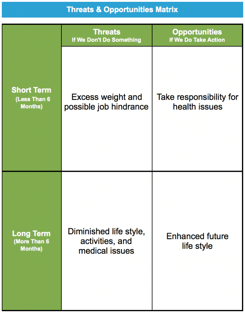 Threats & Opportunities Matrix - Using Lean Six Sigma to Lose Weight - GoLeanSixSigma.com