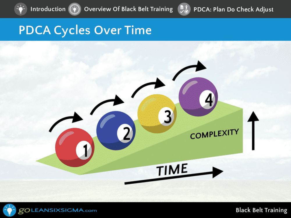 Black Belt Training – Screen Shot 7 – GoLeanSixSigma.com