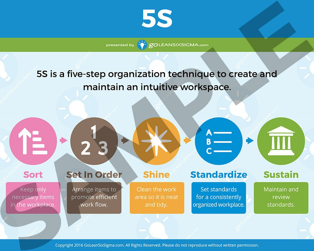 5S Poster – Short Version