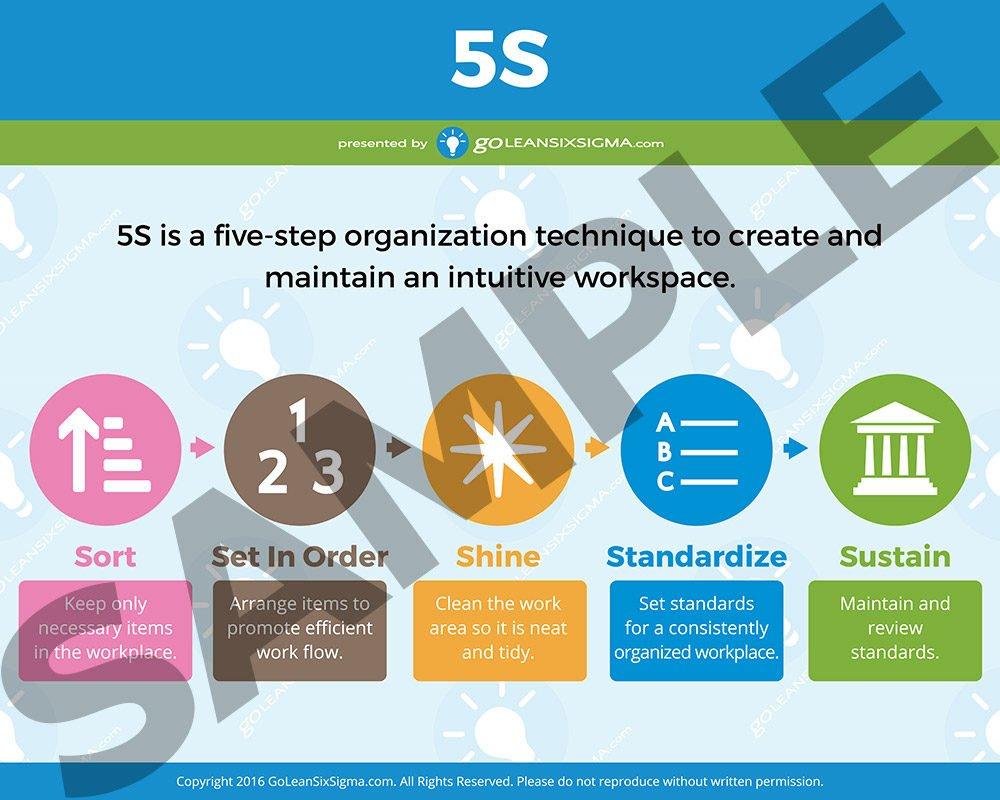 5S Poster Sample - GoLeanSixSigma.com