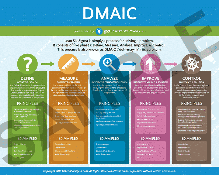 Dmaic Poster likewise 91484 Six Sigma Redefined also Throwback Thursday Paying Attention To Small Details further Dilbert  ics By Scott Adams additionally What Is Lean. on lean six sigma organizations