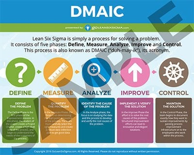 DMAIC Poster – Short Version