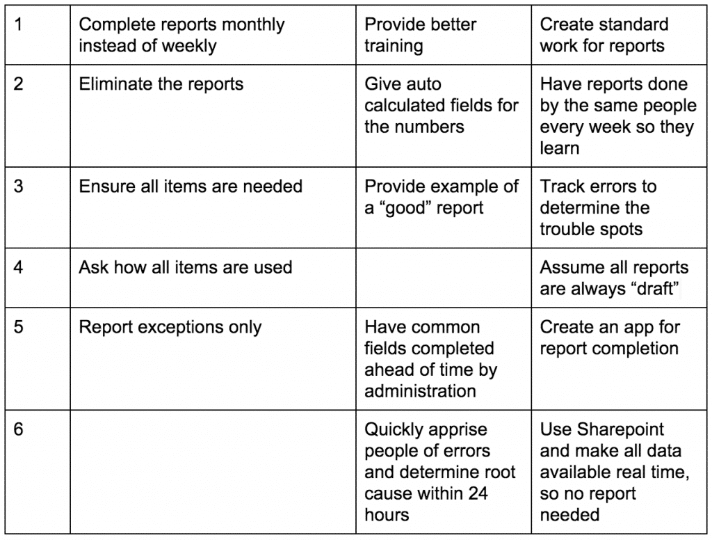 Reduce reporting errors