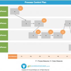 Process Control Plan - GoLeanSixSigma.com