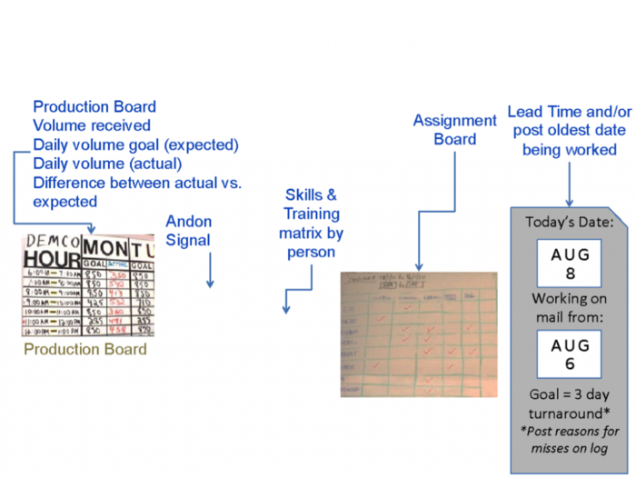 Production Board - Assignment Board - Pulse Point